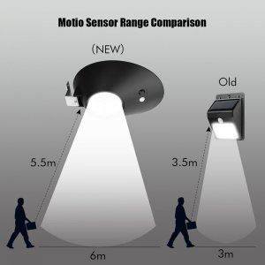 LED Light with ratios